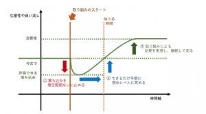 習熟曲線と特徴