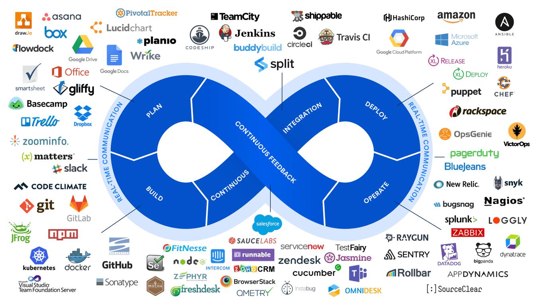 DevOps Marketplace のコンセプト図