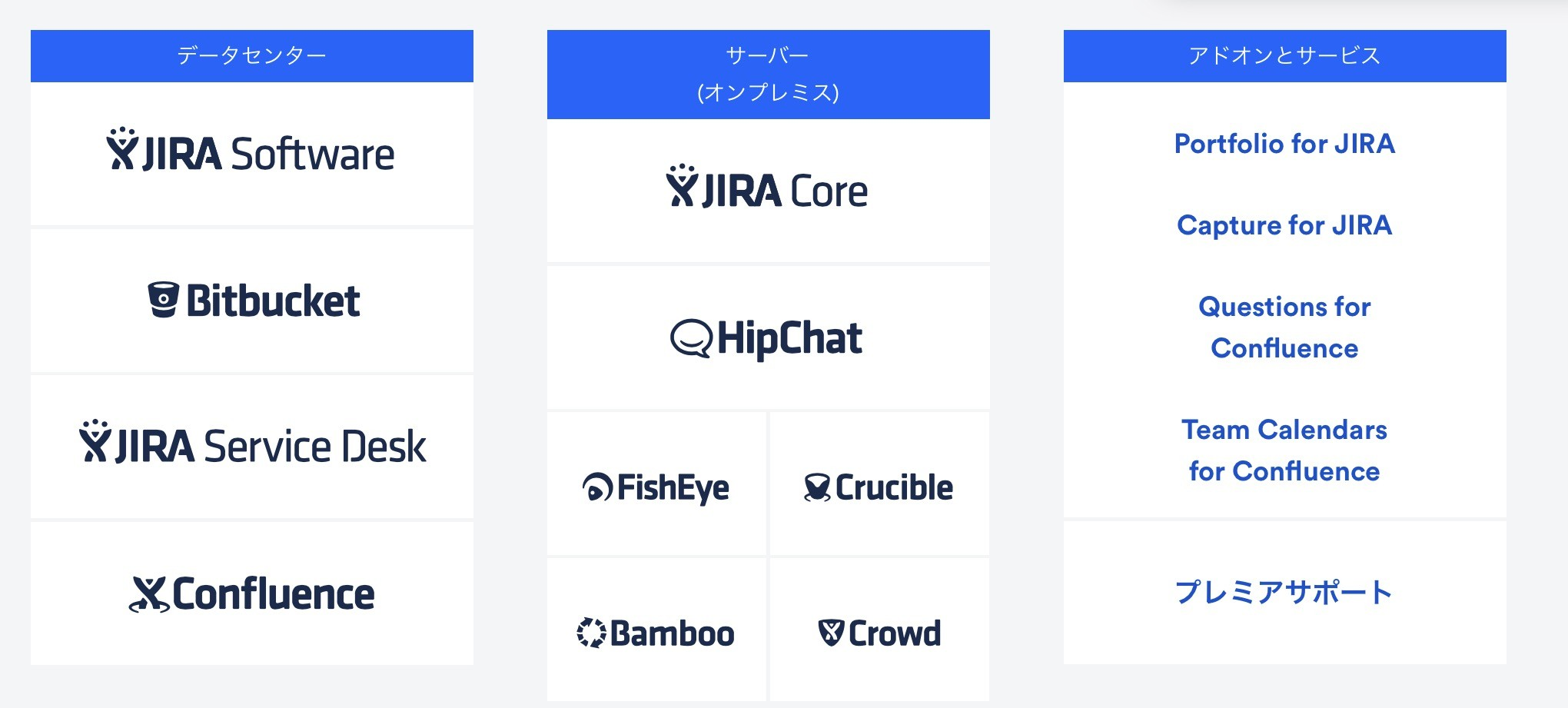 Atlassian Stack の製品構成