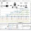 モダンなチーム開発環境のフリー利用可能な資料 | 長沢智治のブログ